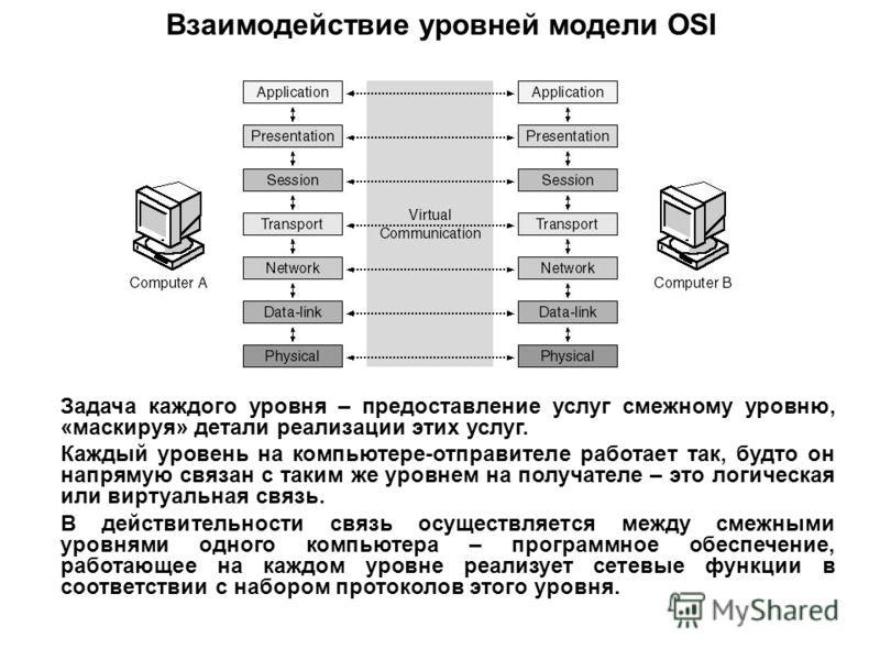 Взаимодействие уровней модели OSI Задача каждого уровня – предоставление услуг смежному уровню, «маскируя» детали реализации этих услуг. Каждый уровень на компьютере-отправителе работает так, будто он напрямую связан с таким же уровнем на получателе