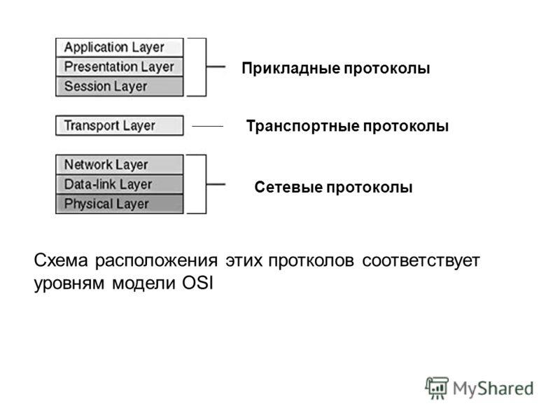 Схема расположения этих протколов соответствует уровням модели OSI Прикладные протоколы Транспортные протоколы Сетевые протоколы