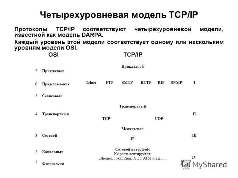 Четырехуровневая модель TCP/IP Протоколы TCP/IP соответствуют четырехуровневой модели, известной как модель DARPA. Каждый уровень этой модели соответствует одному или нескольким уровням модели OSI. 7Прикладной I 6Представления TelnetFTPSMTPHTTPRIPSNM