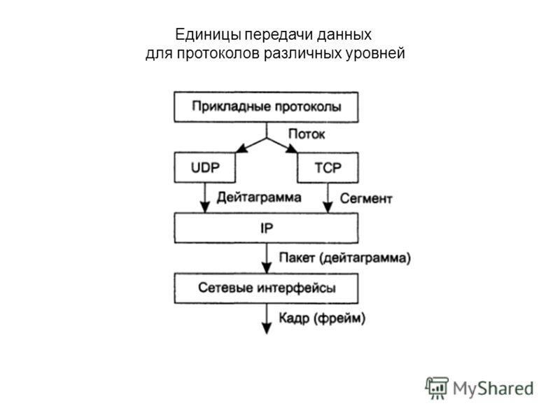 Единицы передачи данных для протоколов различных уровней