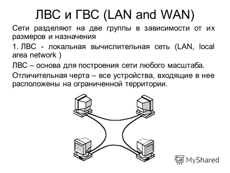 ЛВС и ГВС (LAN and WAN) Сети разделяют на две группы в зависимости от их размеров и назначения 1. ЛВС - локальная вычислительная сеть (LAN, local area network ) ЛВС – основа для построения сети любого масштаба. Отличительная черта – все устройства, в
