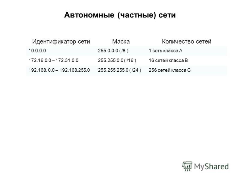 Автономные (частные) сети Идентификатор сетиМаскаКоличество сетей 10.0.0.0255.0.0.0 ( /8 )1 сеть класса А 172.16.0.0 – 172.31.0.0255.255.0.0 ( /16 )16 сетей класса В 192.168. 0.0 – 192.168.255.0255.255.255.0 ( /24 )256 сетей класса С