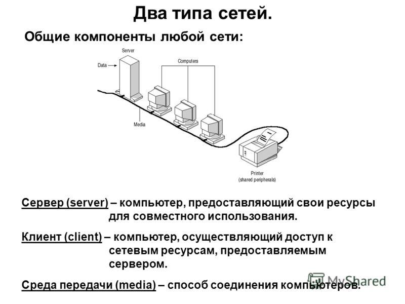 Два типа сетей. Общие компоненты любой сети: Сервер (server) – компьютер, предоставляющий свои ресурсы для совместного использования. Клиент (client) – компьютер, осуществляющий доступ к сетевым ресурсам, предоставляемым сервером. Среда передачи (med