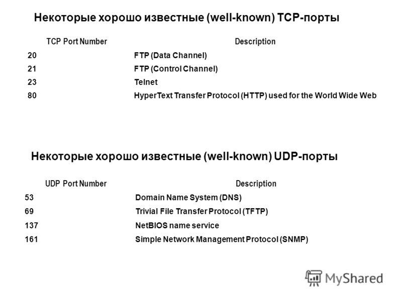 TCP Port NumberDescription 20FTP (Data Channel) 21FTP (Control Channel) 23Telnet 80HyperText Transfer Protocol (HTTP) used for the World Wide Web Некоторые хорошо известные (well-known) TCP-порты UDP Port NumberDescription 53Domain Name System (DNS)