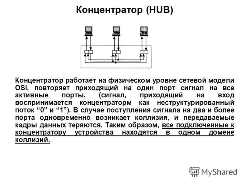 Концентратор (HUB) Концентратор работает на физическом уровне сетевой модели OSI, повторяет приходящий на один порт сигнал на все активные порты. (сигнал, приходящий на вход воспринимается концентраторм как неструктурированный поток 0 и 1). В случае