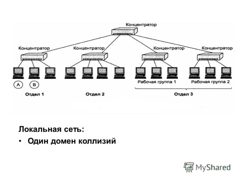 Локальная сеть: Один домен коллизий
