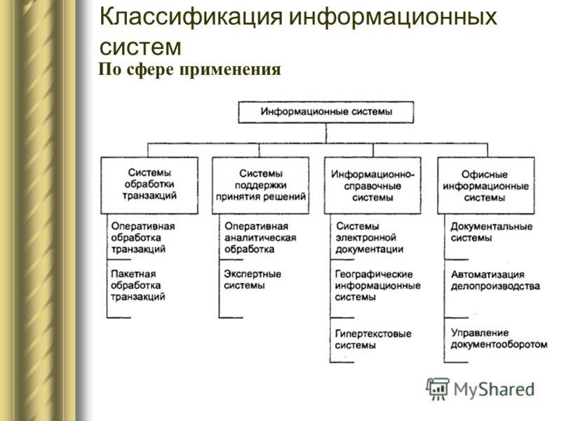 Классификация информационных систем По сфере применения