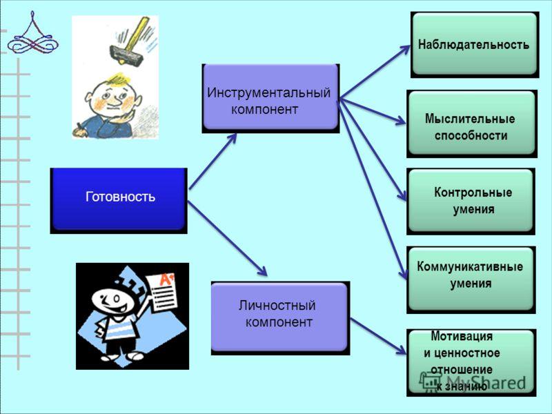 Готовность Инструментальный компонент Личностный компонент Наблюдательность Мыслительные способности Контрольные умения Коммуникативные умения Мотивация и ценностное отношение к знанию