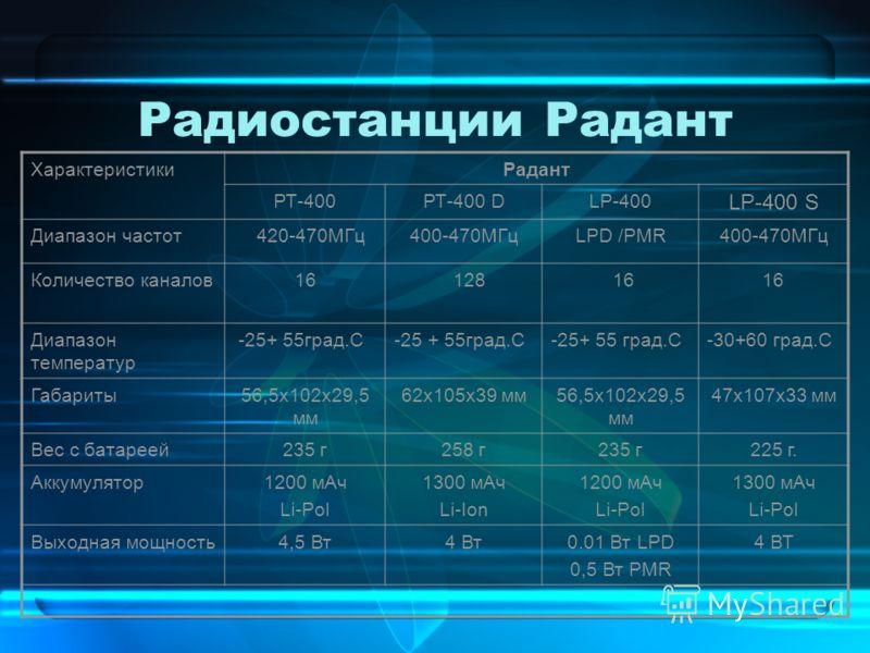 Радиостанции Радант ХарактеристикиРадант РТ-400РТ-400 DLP-400 LP-400 S Диапазон частот 420-470МГц400-470МГцLPD /PMR400-470МГц Количество каналов16 128 16 Диапазон температур -25+ 55град.С -30+60 град.С Габариты56,5х102х29,5 мм 62х105х39 мм56,5х102х29