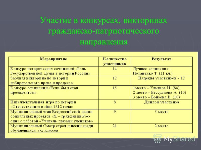 Участие в конкурсах, викторинах гражданско-патриотического направления
