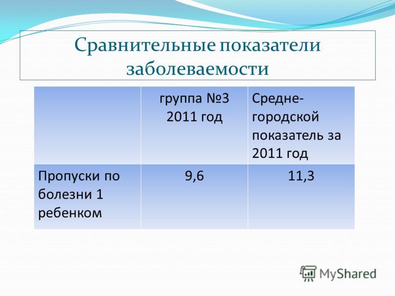 Сравнительные показатели заболеваемости группа 3 2011 год Средне- городской показатель за 2011 год Пропуски по болезни 1 ребенком 9,611,3
