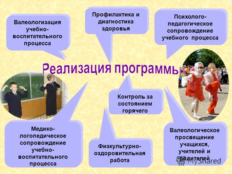 Валеологизация учебно- воспитательного процесса Профилактика и диагностика здоровья Физкультурно- оздоровительная работа Контроль за состоянием горячего Психолого- педагогическое сопровождение учебного процесса Медико- логопедическое сопровождение уч