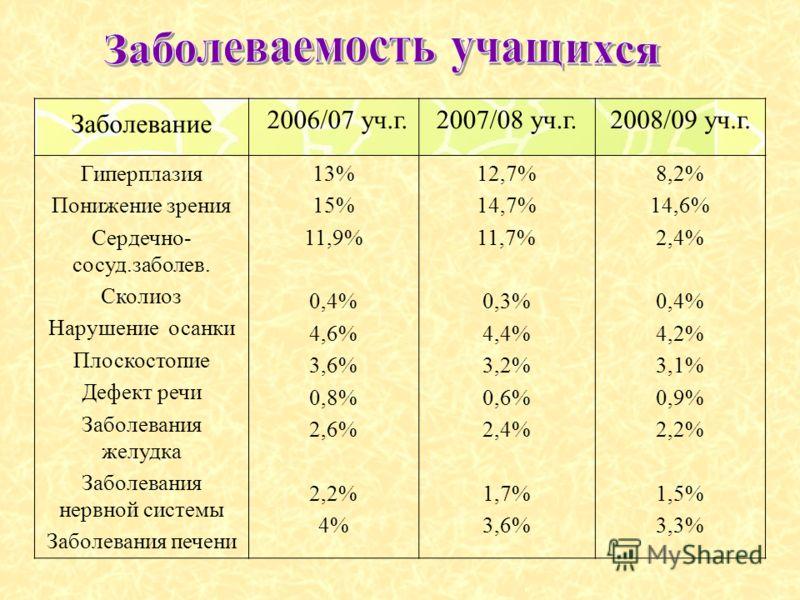 Заболевание 2006/07 уч.г.2007/08 уч.г.2008/09 уч.г. Гиперплазия Понижение зрения Сердечно- сосуд.заболев. Сколиоз Нарушение осанки Плоскостопие Дефект речи Заболевания желудка Заболевания нервной системы Заболевания печени 13% 15% 11,9% 0,4% 4,6% 3,6