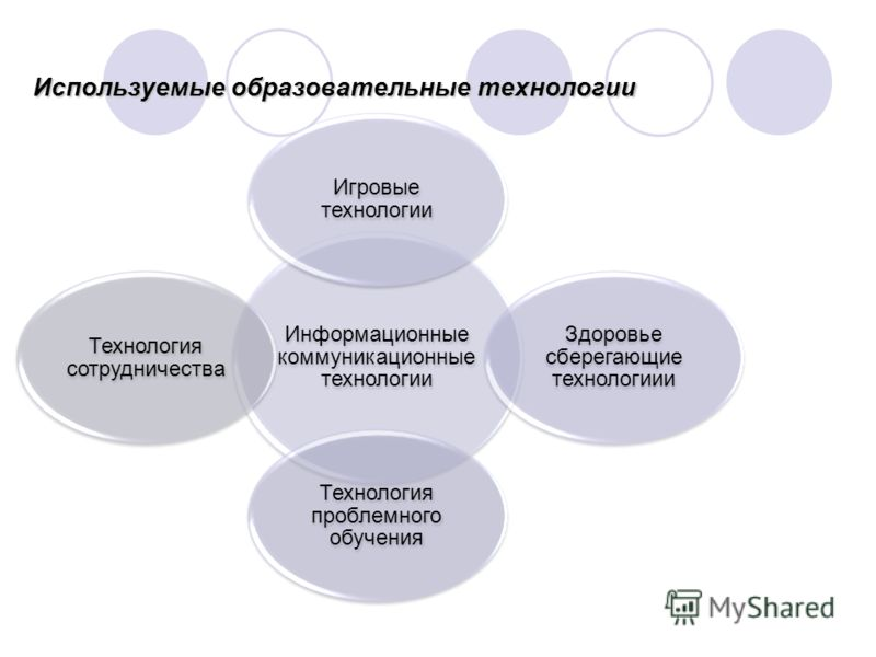 Используемые образовательные технологии Информационные коммуникационные технологии Игровые технологии Здоровье сберегающие технологиии Технология проблемного обучения Технология сотрудничества