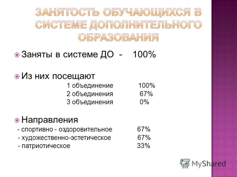 Заняты в системе ДО - 100% Из них посещают 1 объединение 100% 2 объединения 67% 3 объединения 0% Направления - спортивно - оздоровительное 67% - художественно-эстетическое 67% - патриотическое 33%