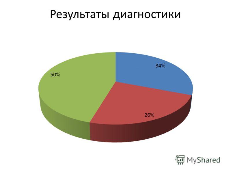 Результаты диагностики