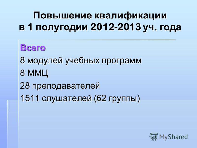 Повышение квалификации в 1 полугодии 2012-2013 уч. года Всего 8 модулей учебных программ 8 ММЦ 28 преподавателей 1511 слушателей (62 группы)