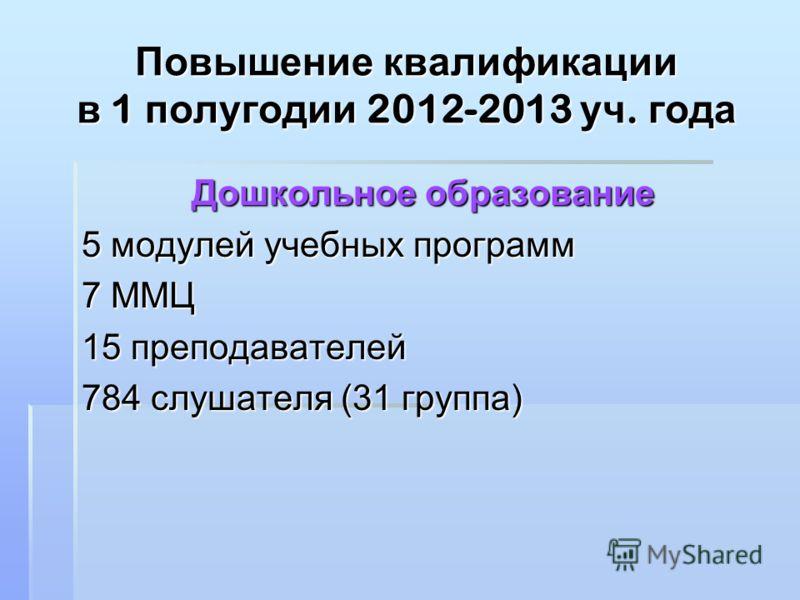 Повышение квалификации в 1 полугодии 2012-2013 уч. года Дошкольное образование 5 модулей учебных программ 7 ММЦ 15 преподавателей 784 слушателя (31 группа)