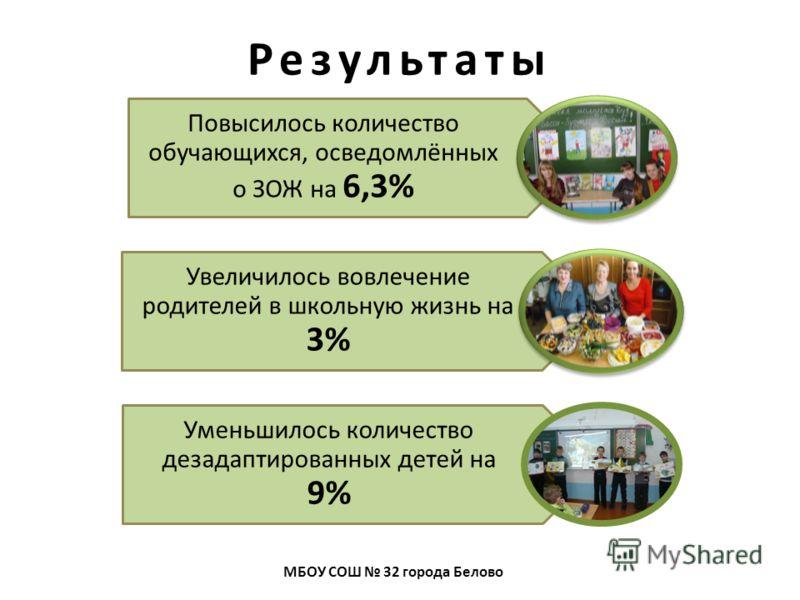 Результаты Повысилось количество обучающихся, осведомлённых о ЗОЖ на 6,3% Увеличилось вовлечение родителей в школьную жизнь на 3% Уменьшилось количество дезадаптированных детей на 9% МБОУ СОШ 32 города Белово