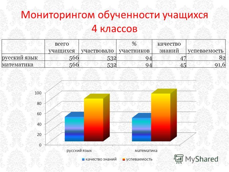 Мониторингом обученности учащихся 4 классов всего учащихсяучаствовало % участников качество знанийуспеваемость русский язык566532944782 математика566532944591,6