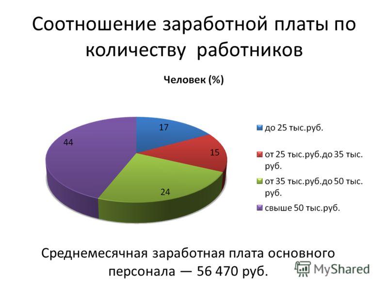 Соотношение заработной платы по количеству работников Среднемесячная заработная плата основного персонала 56 470 руб.