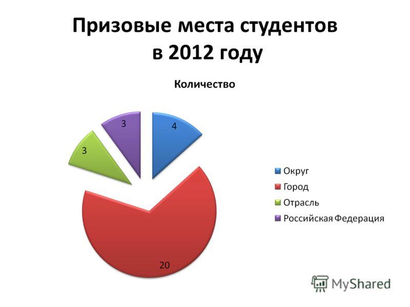 Призовые места студентов в 2012 году