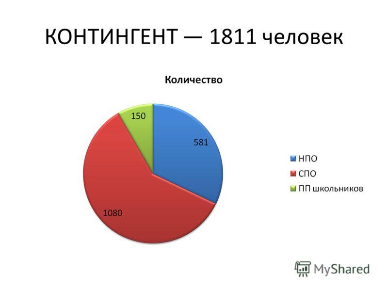 КОНТИНГЕНТ 1811 человек