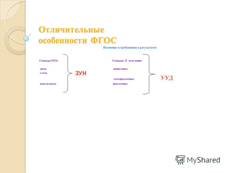 Отличительные особенности ФГОС Изменение в требованиях к результатам Стандарт 2004г. Стандарт II поколения знать личностные уметь метапредметные УУД использовать предметные ЗУН