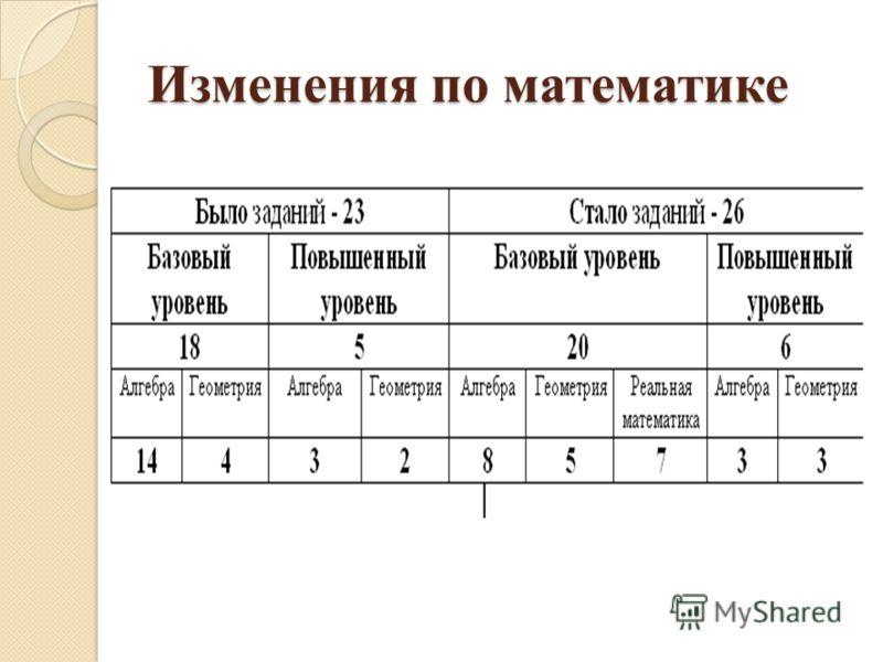 Изменения по математике