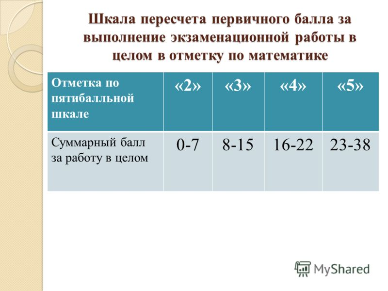 Шкала пересчета первичного балла за выполнение экзаменационной работы в целом в отметку по математике Отметка по пятибалльной шкале «2»«3»«4»«5» Суммарный балл за работу в целом 0-78-1516-2223-38