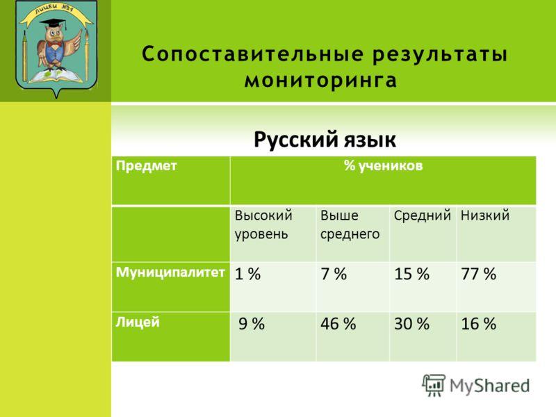 Сопоставительные результаты мониторинга Русский язык ру Предмет% учеников Высокий уровень Выше среднего СреднийНизкий Муниципалитет 1 %7 %15 %77 % Лицей 9 %46 %30 %16 %