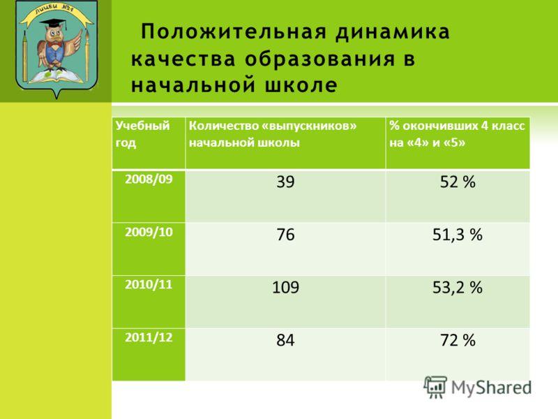 Положительная динамика качества образования в начальной школе Учебный год Количество «выпускников» начальной школы % окончивших 4 класс на «4» и «5» 2008/09 3952 % 2009/10 7651,3 % 2010/11 10953,2 % 2011/12 8472 %