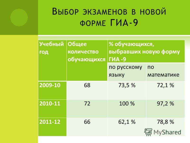 В ЫБОР ЭКЗАМЕНОВ В НОВОЙ ФОРМЕ ГИА-9 Учебный год Общее количество обучающихся % обучающихся, выбравших новую форму ГИА -9 по русскому языку по математике 2009-106873,5 %72,1 % 2010-1172100 %97,2 % 2011-126662,1 %78,8 %