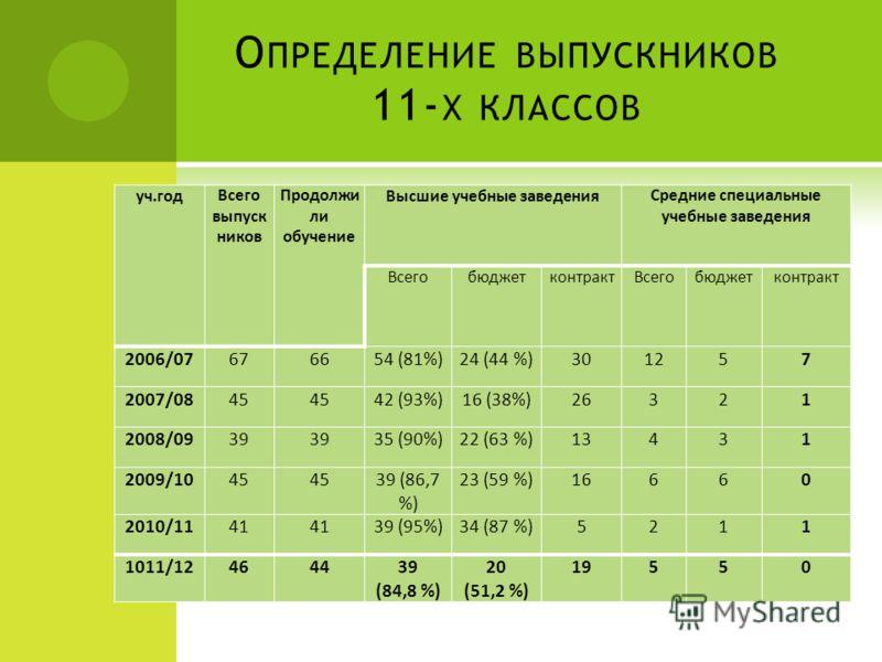 О ПРЕДЕЛЕНИЕ ВЫПУСКНИКОВ 11- Х КЛАССОВ уч.годВсего выпуск ников Продолжи ли обучение Высшие учебные заведенияСредние специальные учебные заведения ВсегобюджетконтрактВсегобюджетконтракт 2006/07676654 (81%)24 (44 %)301257 2007/0845 42 (93%)16 (38%)263