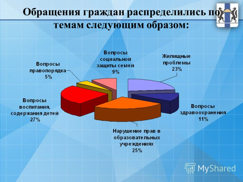Обращения граждан распределились по темам следующим образом:
