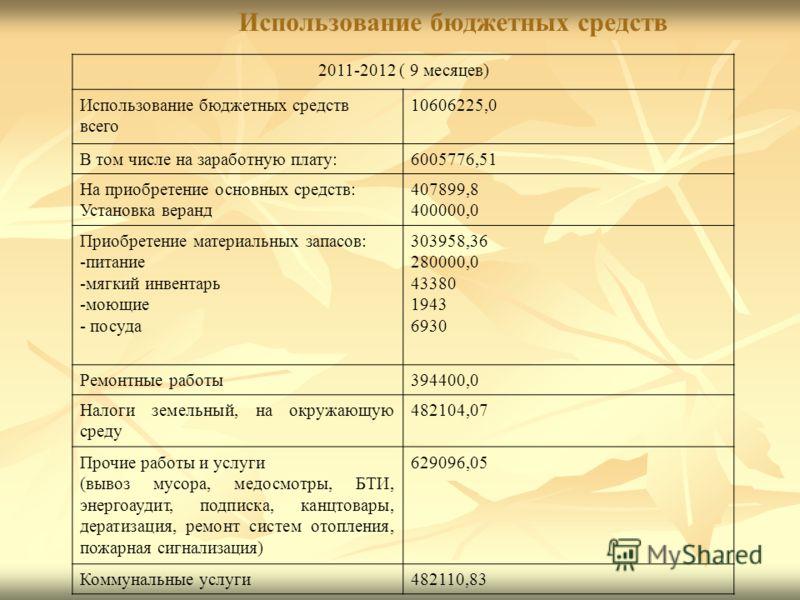 Использование бюджетных средств 2011-2012 ( 9 месяцев) Использование бюджетных средств всего 10606225,0 В том числе на заработную плату:6005776,51 На приобретение основных средств: Установка веранд 407899,8 400000,0 Приобретение материальных запасов: