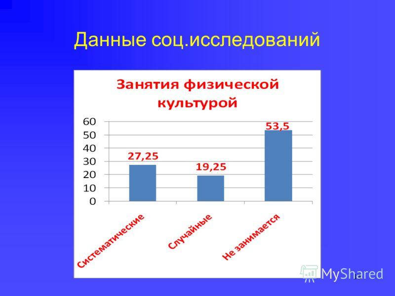 Данные соц.исследований 13