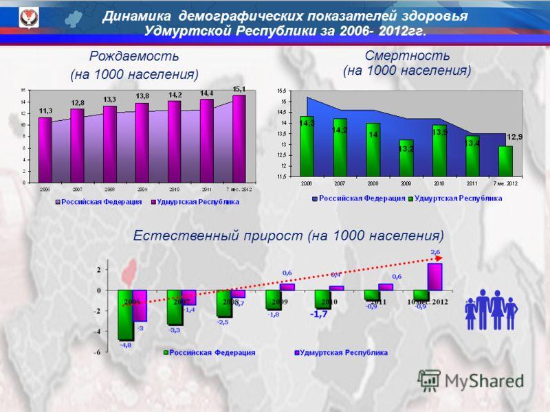 3 Рождаемость (на 1000 населения) Естественный прирост (на 1000 населения) Смертность (на 1000 населения) Динамика демографических показателей здоровья Удмуртской Республики за 2006- 2012гг.