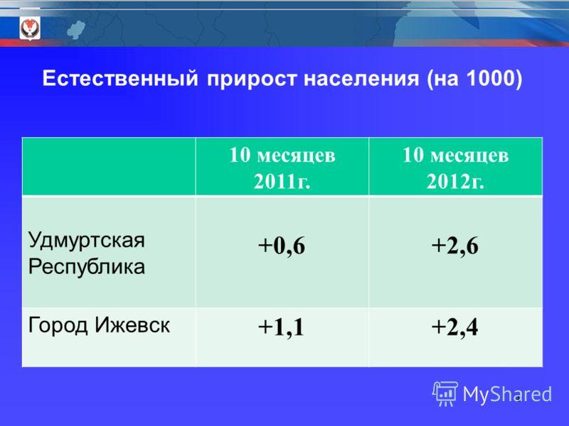 10 месяцев 2011г. 10 месяцев 2012г. Удмуртская Республика +0,6+2,6 Город Ижевск +1,1+2,4 4 Естественный прирост населения (на 1000)