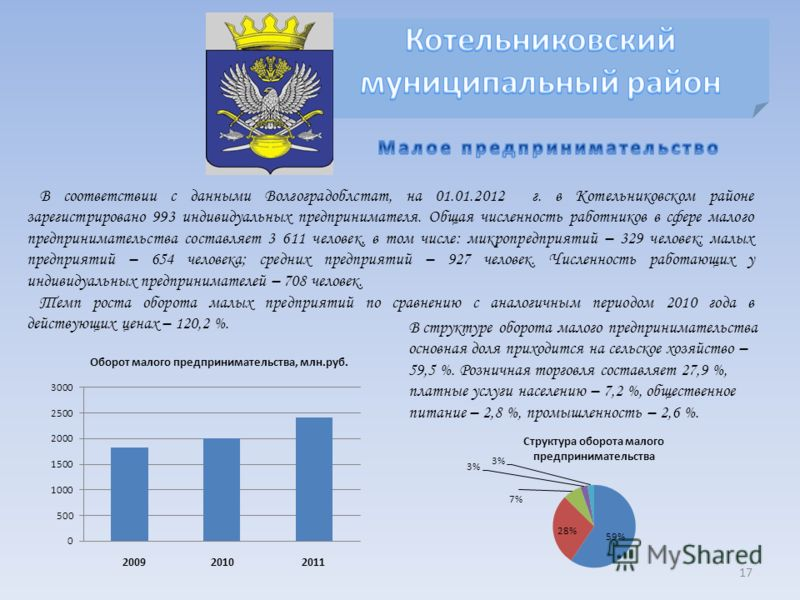 В соответствии с данными Волгоградоблстат, на 01.01.2012 г. в Котельниковском районе зарегистрировано 993 индивидуальных предпринимателя. Общая численность работников в сфере малого предпринимательства составляет 3 611 человек, в том числе: микропред