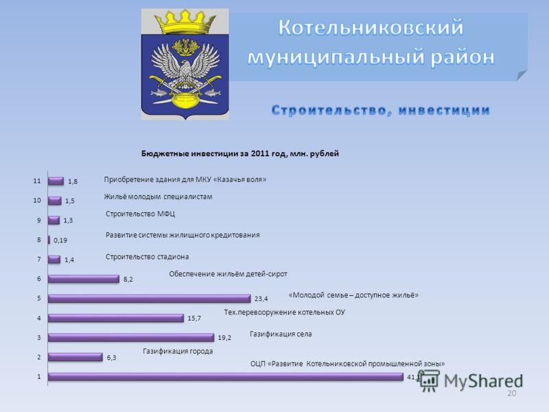 20 Приобретение здания для МКУ «Казачья воля» Жильё молодым специалистам Строительство МФЦ