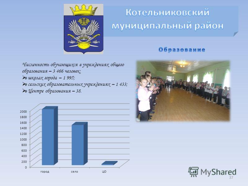 37 Численность обучающихся в учреждениях общего образования – 3 466 человек: в школах города – 1 995; в сельских образовательных учреждениях – 1 433; в Центре образования – 38.