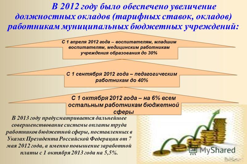 В 2012 году было обеспечено увеличение должностных окладов (тарифных ставок, окладов) работникам муниципальных бюджетных учреждений: С 1 сентября 2012 года – педагогическим работникам до 40% С 1 октября 2012 года – на 6% всем остальным работникам бюд
