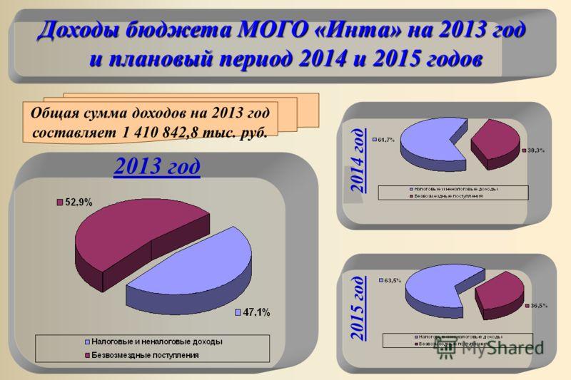 Доходы бюджета МОГО «Инта» на 2013 год и плановый период 2014 и 2015 годов 2014 год 2013 год 2015 год Общая сумма доходов на 2013 год составляет 1 410 842,8 тыс. руб.