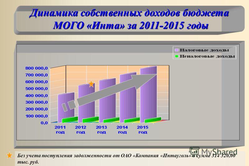 Динамика собственных доходов бюджета МОГО «Инта» за 2011-2015 годы Без учета поступления задолженности от ОАО «Компания «Интауголь» в сумме 314 320,00 тыс. руб.