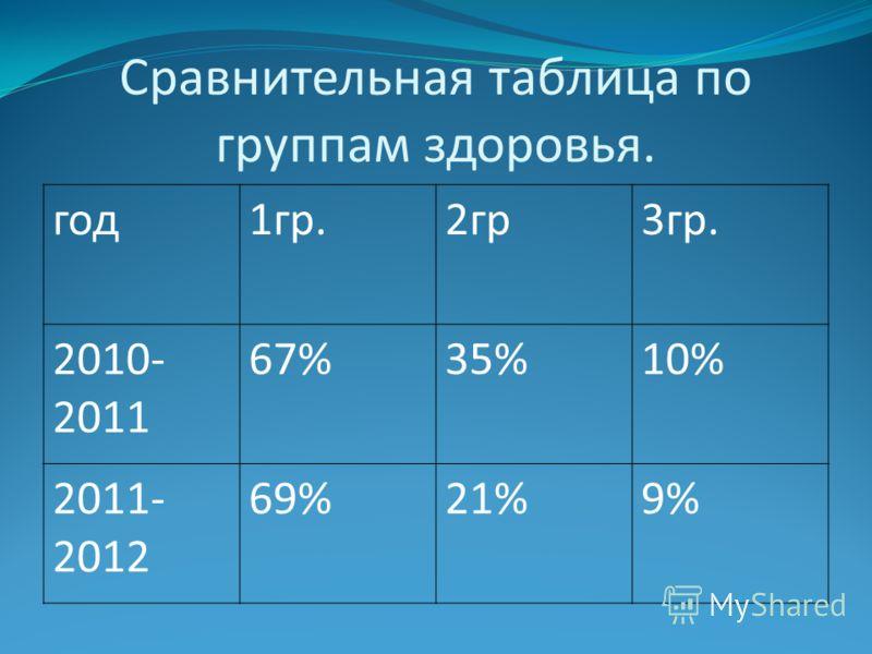 Сравнительная таблица по группам здоровья. год1гр.2гр3гр. 2010- 2011 67%35%10% 2011- 2012 69%21%9%