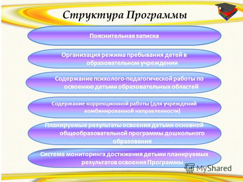 Структура Программы Пояснительная записка Организация режима пребывания детей в образовательном учреждении Содержание психолого-педагогической работы по освоению детьми образовательных областей Содержание коррекционной работы (для учреждений комбинир