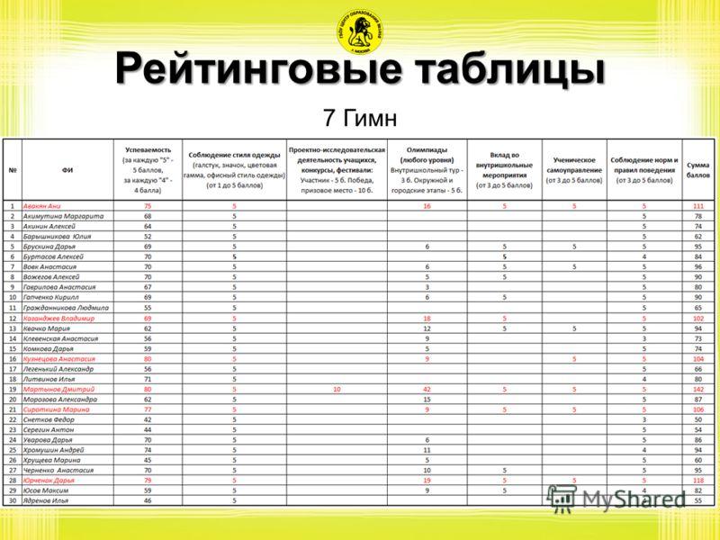 Рейтинговые таблицы 7 Гимн