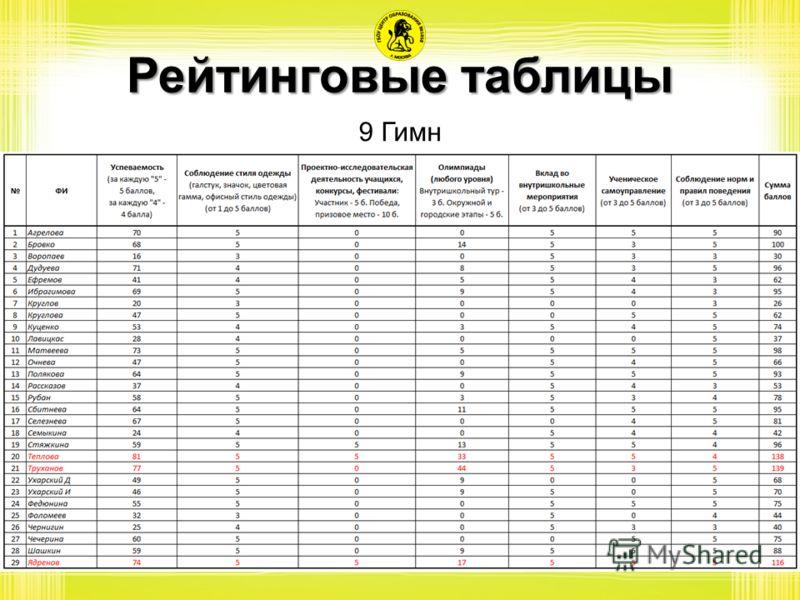 Рейтинговые таблицы 9 Гимн
