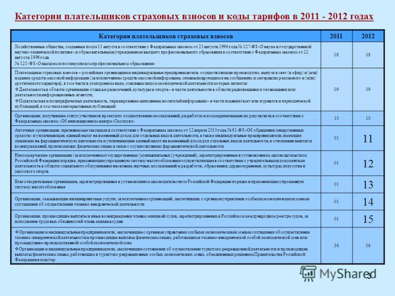 3 Категория плательщиков страховых взносов20112012 Хозяйственные общества, созданные после 13 августа в соответствии с Федеральным законом от 23 августа 1996 года 127-ФЗ «О науке и государственной научно-технической политике» и образовательными учреж